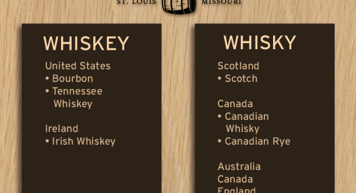 whisky of whiskey